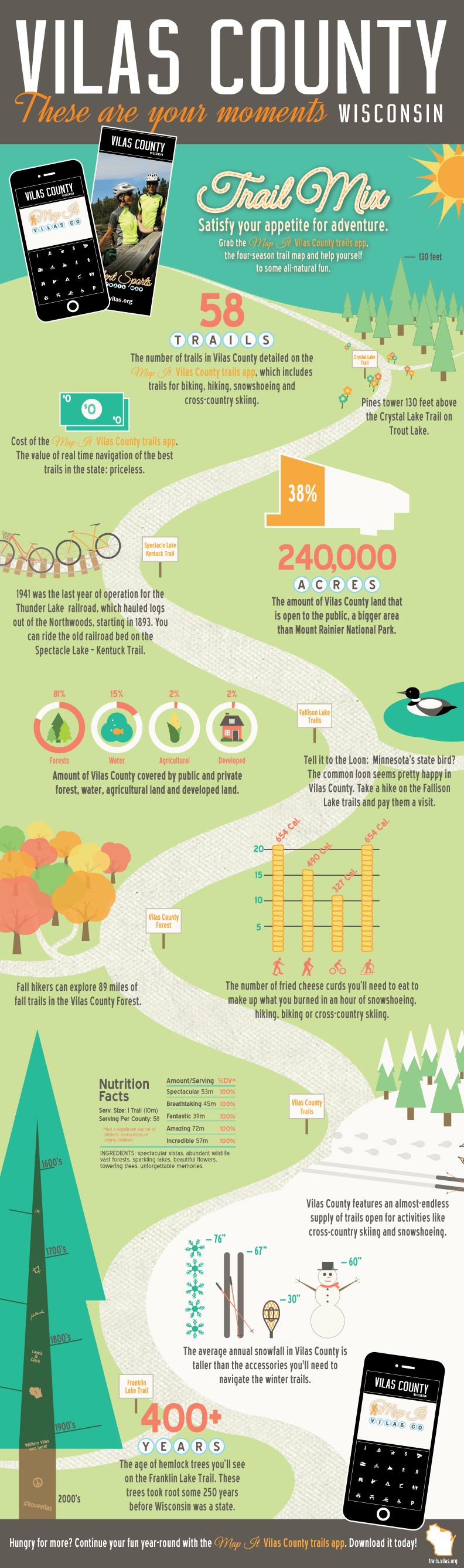 2015 Vilas Infographic